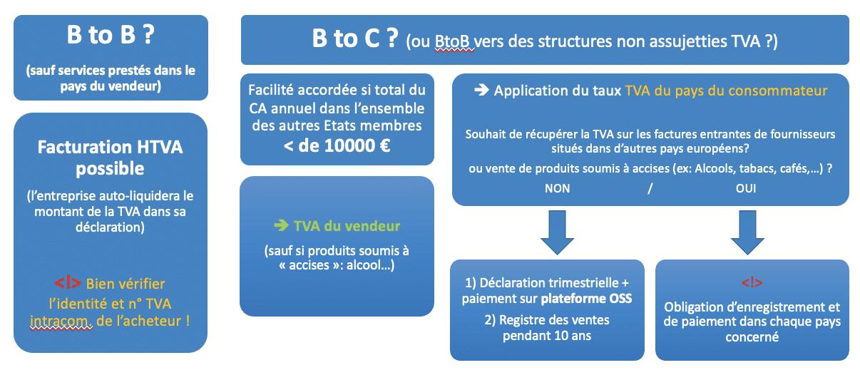 TVA intracommunautaire en e-commerce au Luxembourg